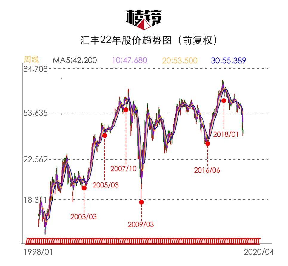 股价跌回15年前,百年汇丰帝国能穿越新危机吗? 新消费