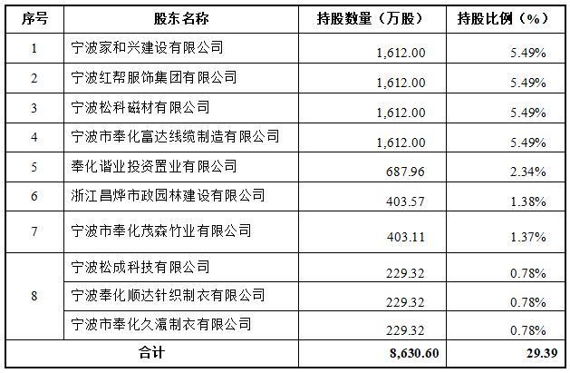 宁波奉化农商银行拟定增募资5.6亿元 去年实现净利润0.96亿元