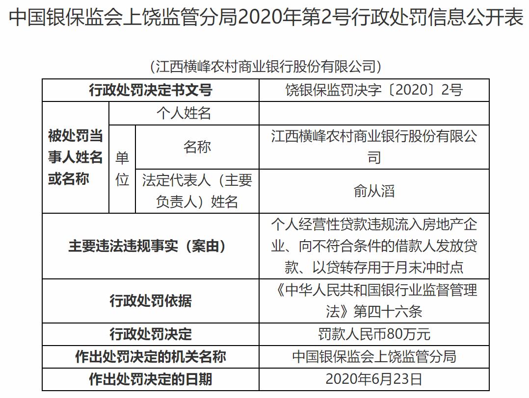 江西6家农商行合计被罚280万元背后:农商行屡遭处罚 仍需监管发力