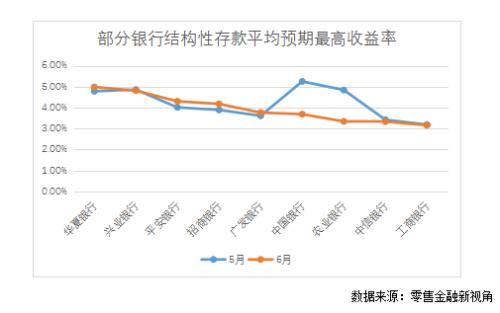结构性存款市场缩量降价 招行发行量降幅最大