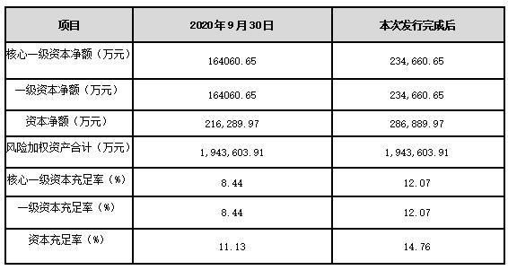金华成泰农商银行拟定增7亿元可能引入1至2家省内农信行社进行认购