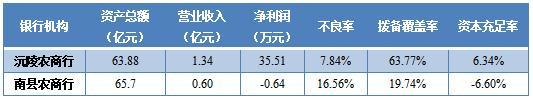 """沅陵农商银行拟定增2.4亿元""""补血""""曾有股东投下反对票"""