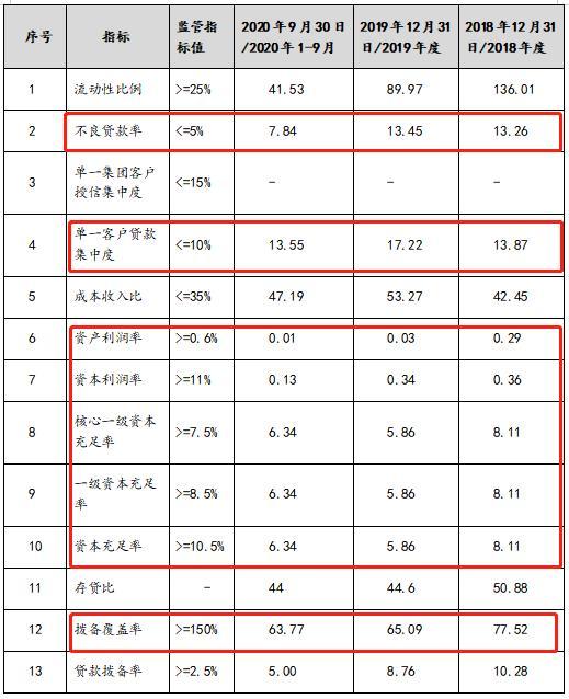 """沅陵农商银行拟定增2.4亿元""""补血"""" 曾有股东投下反对票"""
